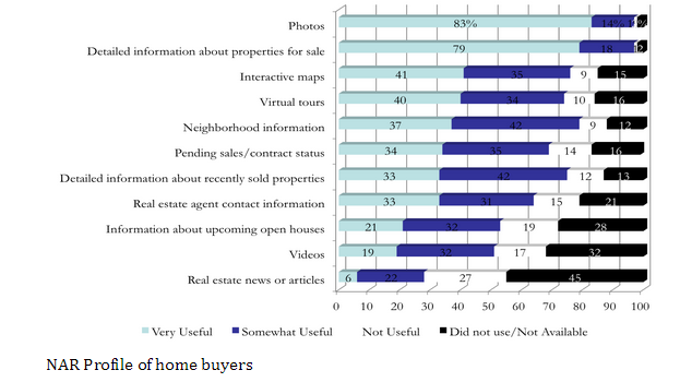 nar profile of homes - quality photos